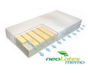 Двулицев матрак NeoLatex Memo